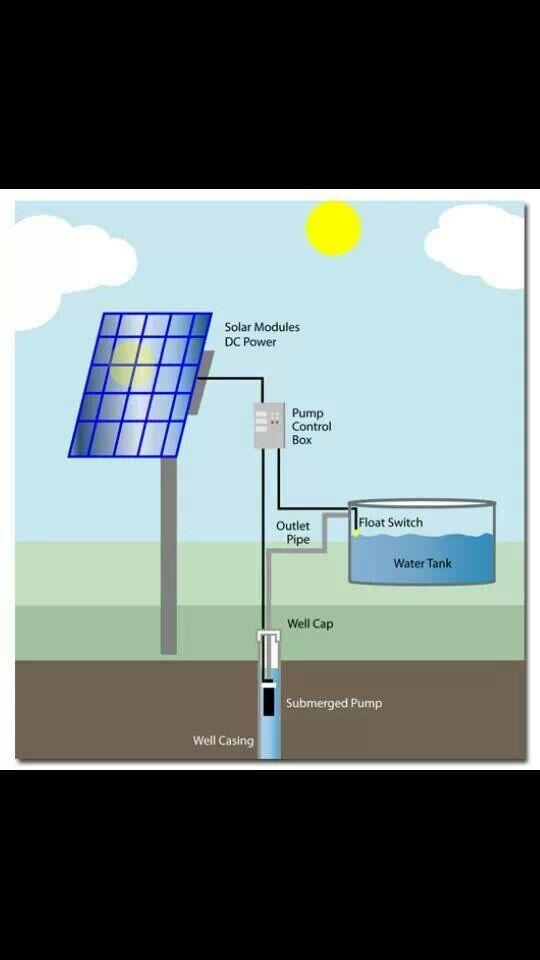 Solar water pump | Survival/ Camping | Pinterest