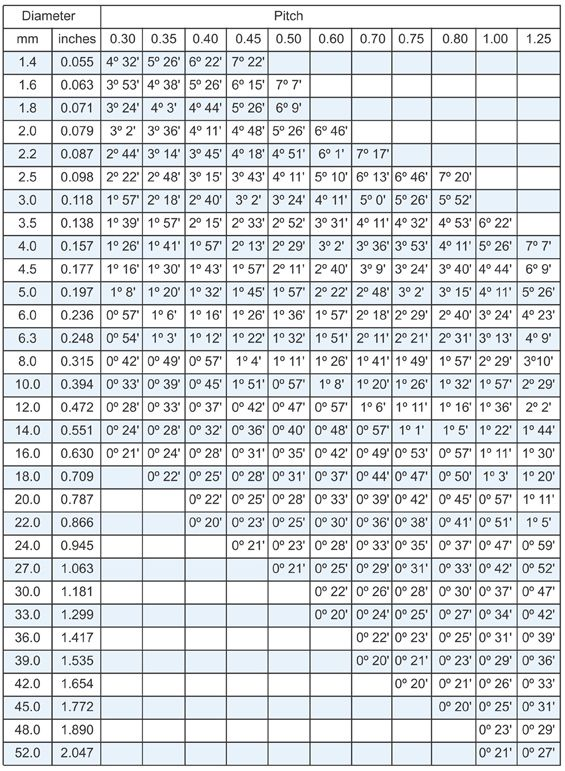Metric Screw Thread Chart | Tooling, Inc. - Axial Thread Rolling System - Metric Screw Threads ...