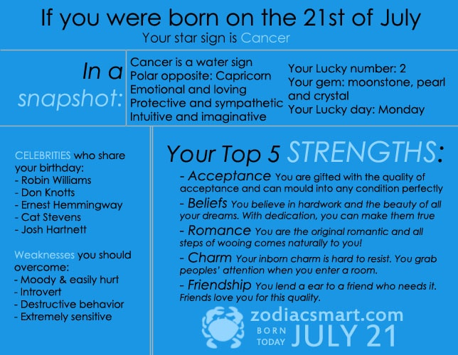 july 4th is what zodiac sign