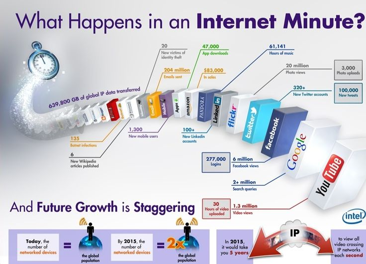 Great infographic of the current and future of growth of networking in the world.