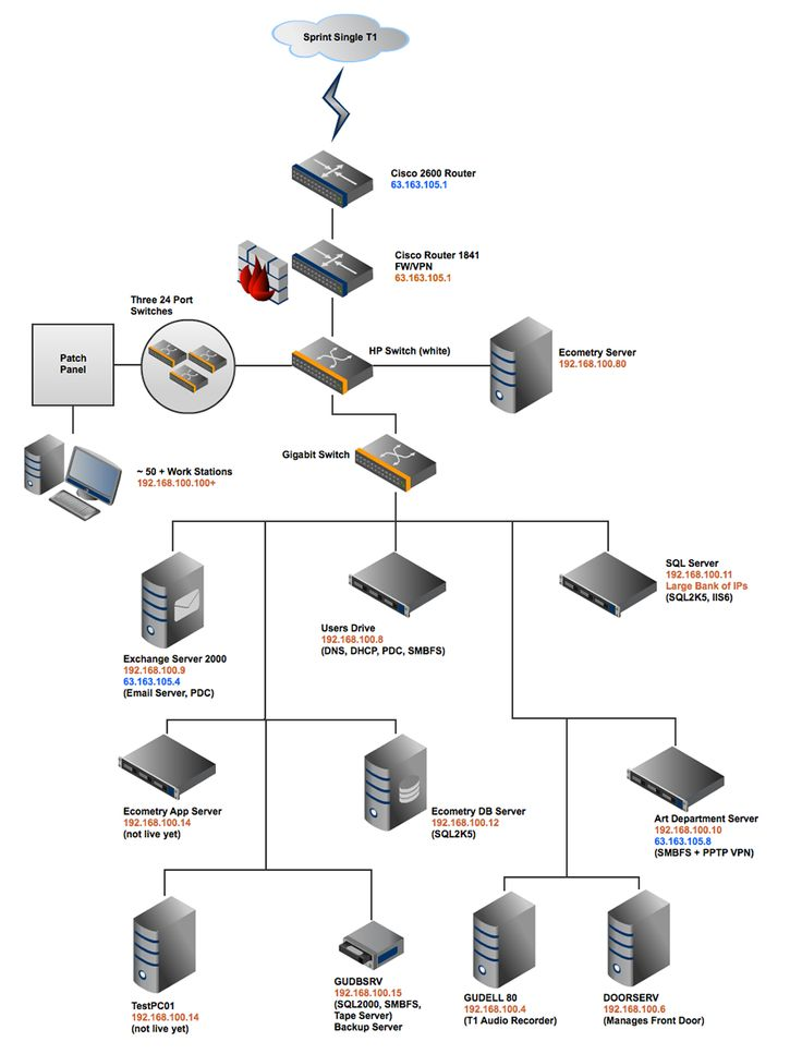 Cisco Network Examples and Templates Mind Map Software ...