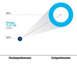 What Were The Key Findings Of The IBM Global CEO Study? #charts