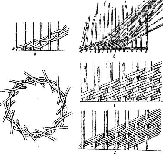 Технология И Конструирование Мебели Из Лозы