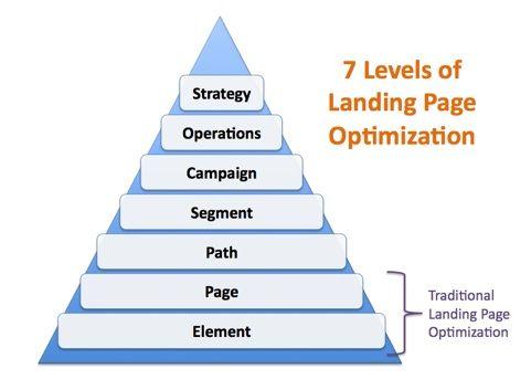 Landing page optimization certification course