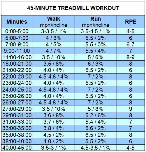 45 min treadmill