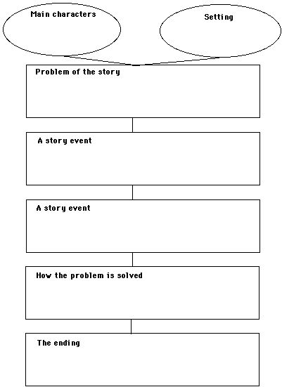 Story Map Graphic Organizer | Reading Workshop | Pinterest