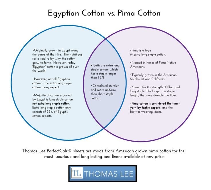 egyptian cotton vs pima cotton