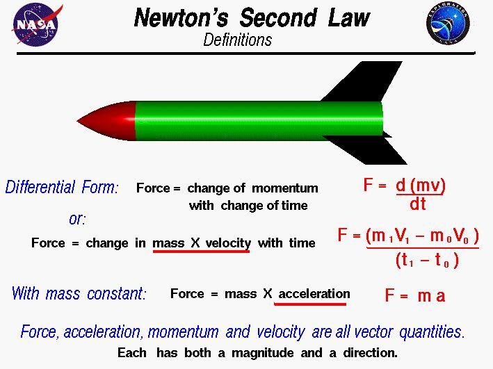 newton 39 s second law of motion science stuff pinterest. Black Bedroom Furniture Sets. Home Design Ideas