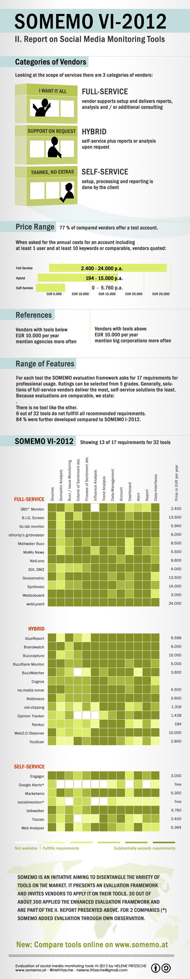 SOMEMO VI-2012 Social Media Monitoring Tools Report - comparing 32 solutions - new tools added constantly http://www.somemo.at/?p=1037