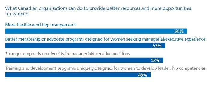 Challenges and Opportunities Women Face in the Workplace