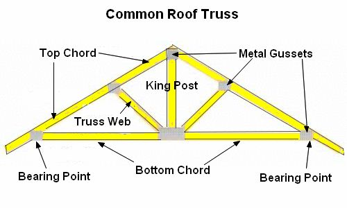 Types of prefab roof trusses house ideas pinterest for Roof truss styles