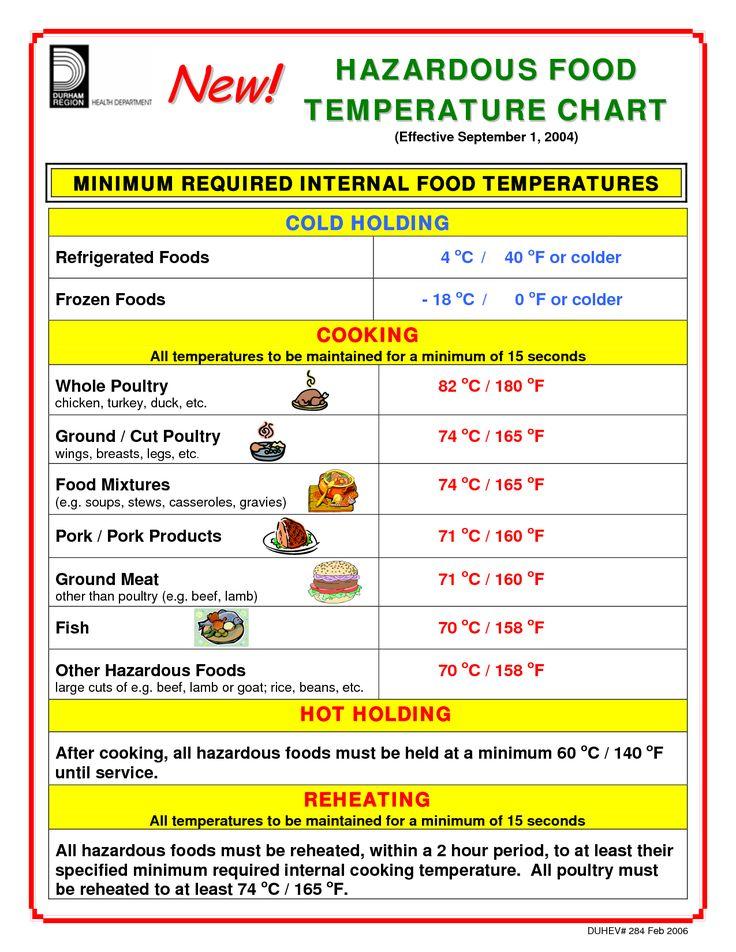 Storage Time for Frozen-Food chart | HAZARDOUS FOOD TEMPERATURE CHART