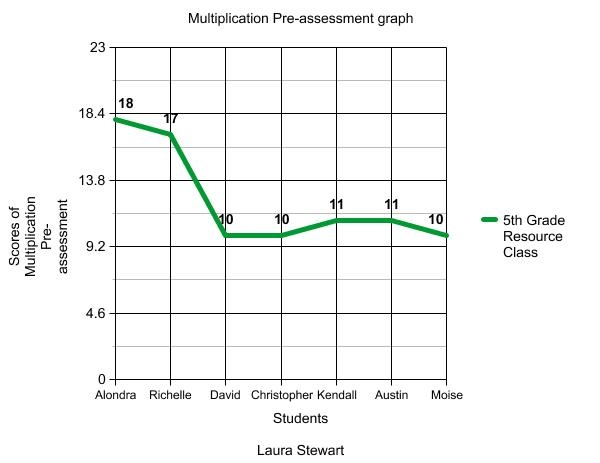 How to make special ed. graphs
