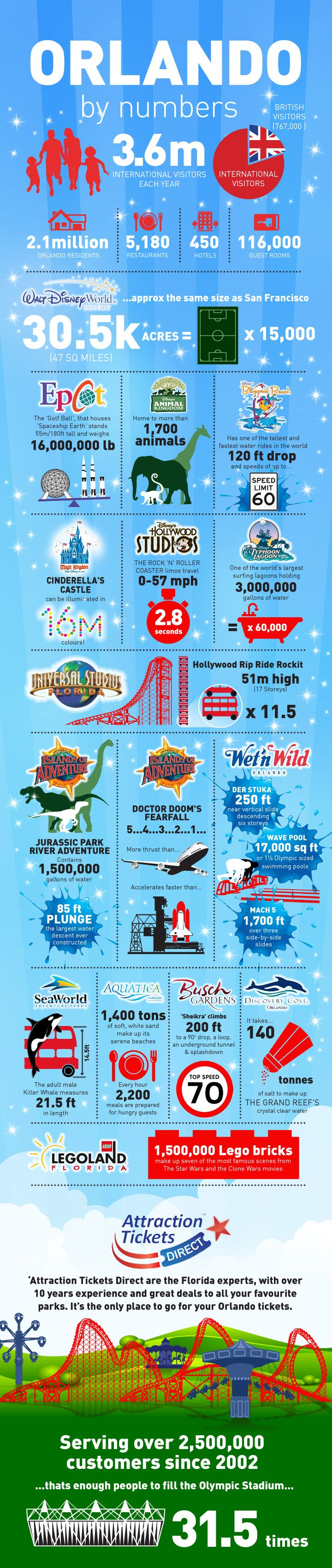 Orlando by Numbers Infographic | Attraction Tickets Direct