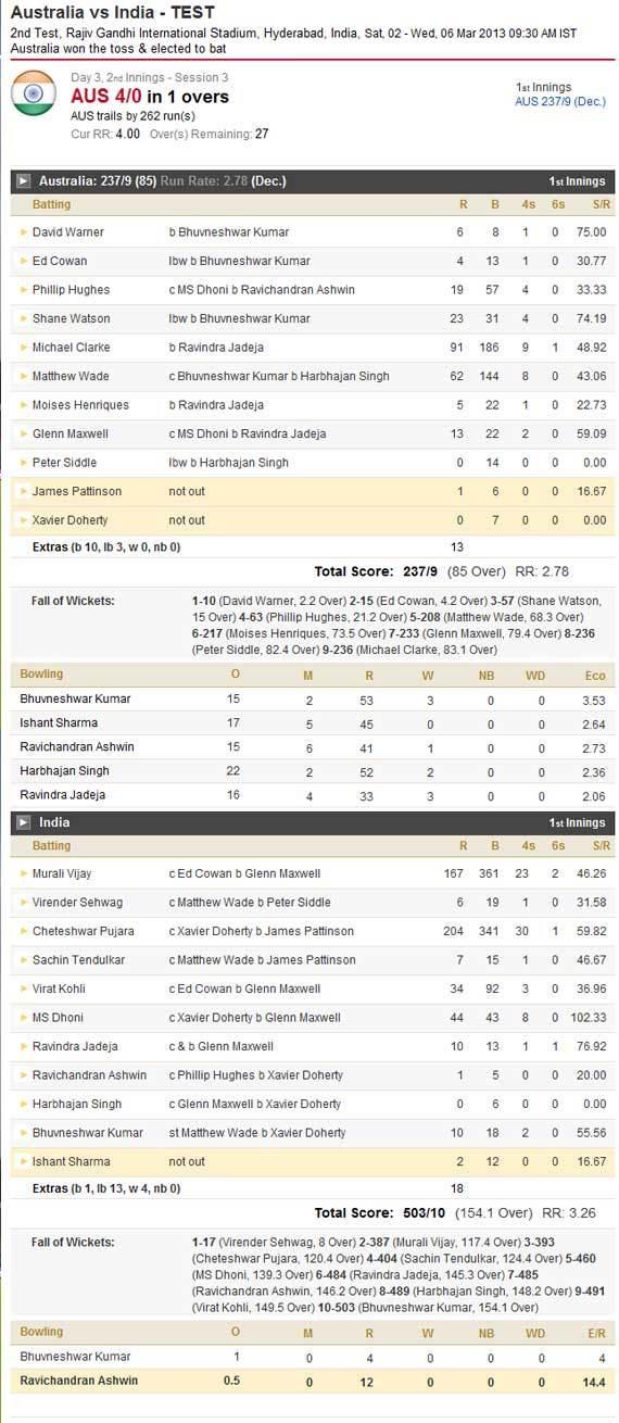 india vs australia score