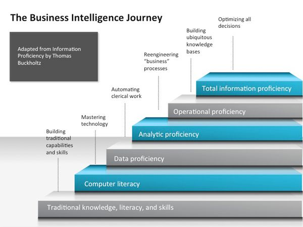 business intelligence business essay Organizations are constantly faced with the pressures of the staying power and to always stay ahead of their competitors and whether to continue with the way they operate or to try some new ideas as technology is always evolving and managers always need to make these decisions.