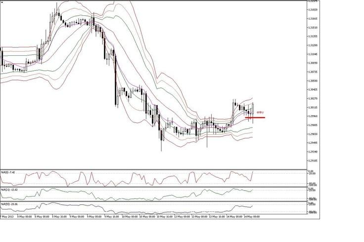 Forex pips striker indicator v2 review