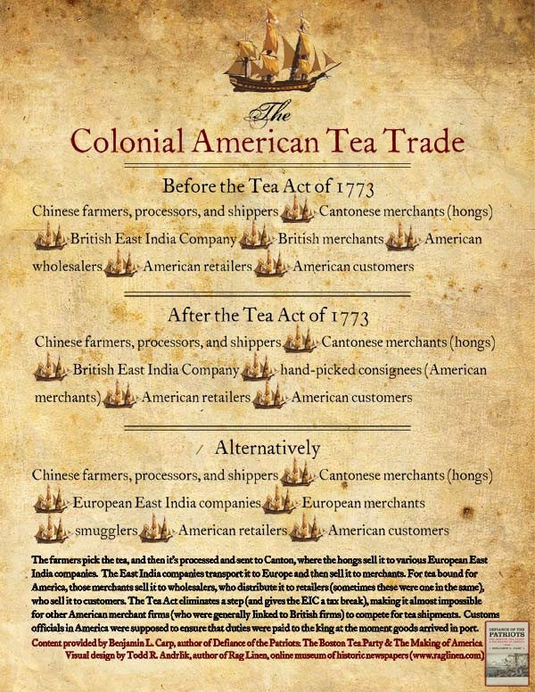 the tea act war in colonial america The conflict had its roots in the french and indian war (known as the seven   this amounted to a tax cut on colonial tea, promising lower prices for  the tea  party looms large in the annals of american civil disobedience.