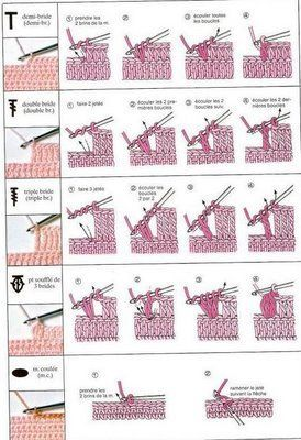 how useful: crochet symbol chart Crocheting Pinterest
