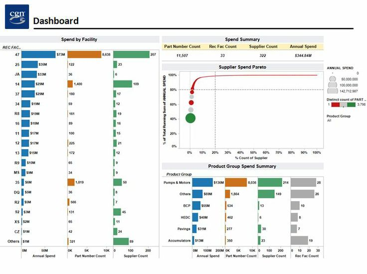 Business Dashboards Examples Images