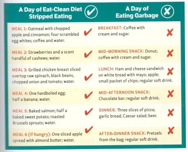 eat clean diet | Clean Eating | Pinterest