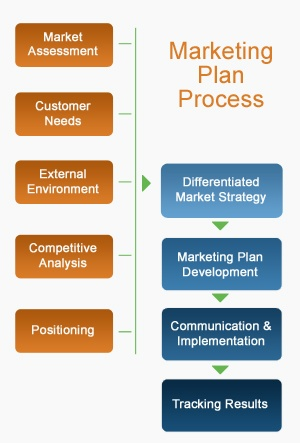 strategic marketing planning process - beats essay The strategic marketing process how to structure your marketing activities to achieve better results written by moderandi inc, creators of the marketing planning and management app at wwwmarketingmocom.