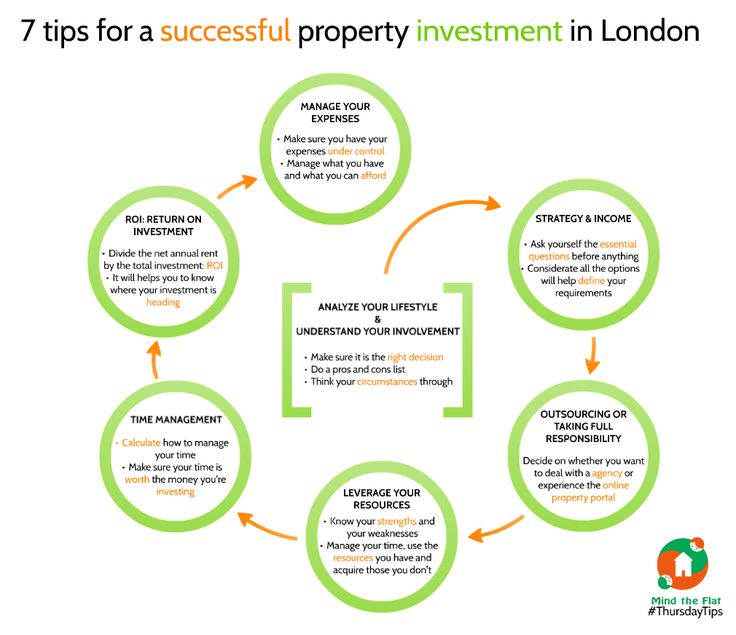 how to find investment properties uk
