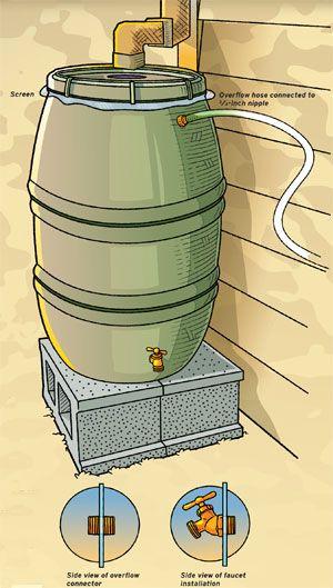 Make your own rain barrel outdoor living garden pinterest for How to make your own rain barrel system