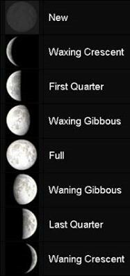 Moon phases | Wicca | Pinterest