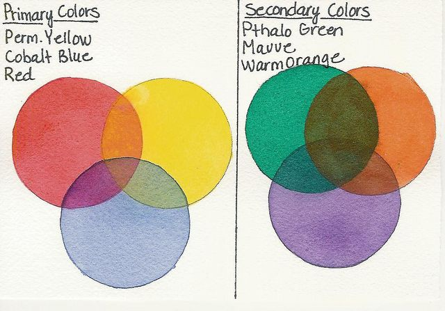 Primary And Secondary Colors Color Combinations Pinterest