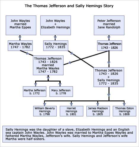 ancestry of jefferson davis