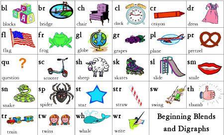 Similiar Blends Chart Printable Keywords