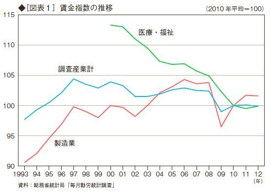 日本の中の「新興国」 - 『期待バブル崩壊』 : アゴラ  Found on agora-web