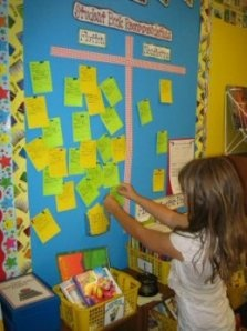 Interactive bulletin boards. All students have post-its in the table baskets. We can do quick voting and graphs by them writing their name and placing their note where it goes.