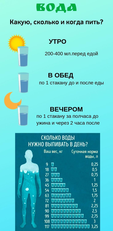 Как Правильно Пить Воду На Диете