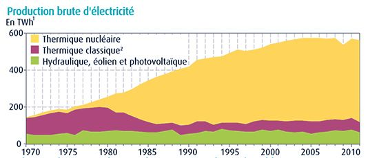 Planetoscope statistiques consommation moyenne lectrique d 39 une famil - Consommation electrique moyenne france ...