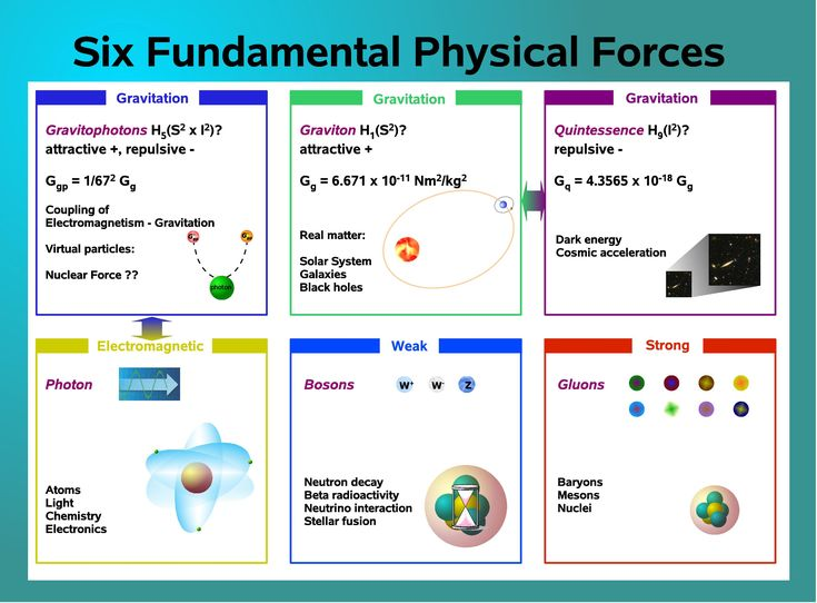 an analysis of fundamental laws of physics The laws of science,  all scientific laws follow fundamentally from physics laws which occur in  quantitative analysis the most fundamental concept in .