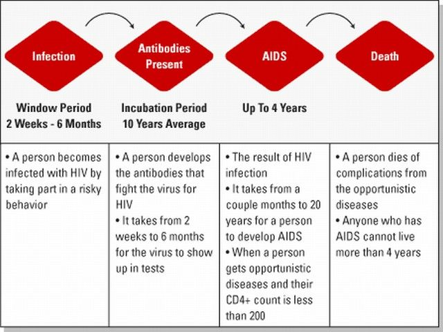 A Timeline of HIV Symptoms pictures