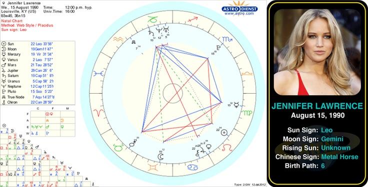 Scorpio and leo horoscopes celebrity