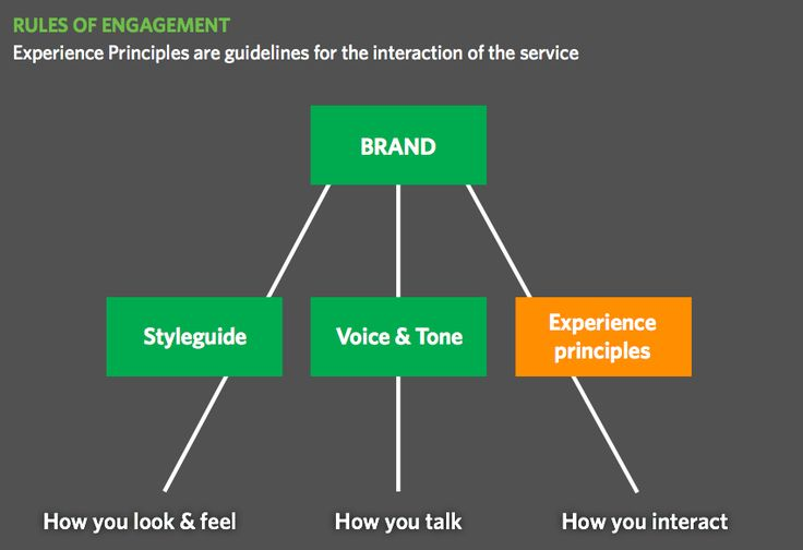 Rules of engagement - UX / UI Principles