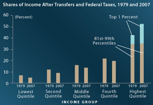 Shares of Income After Transfers and Federal Taxes 1978 and 2007. Every piece of the pie shrinks except the top 1%.