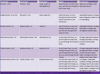 Uk Crochet Terms : Crochet terms UK - US - Dutch Crochet Pinterest