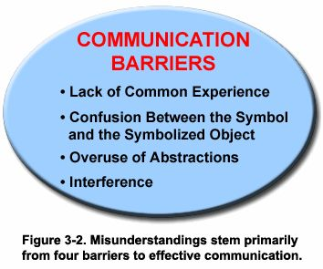 four barriers to communication For communication to occur, the listener must understand what the sender means -- a process that's easier said than done.