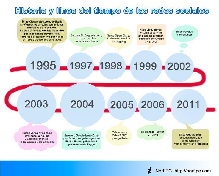 Línea del tiempo e historia de las principales redes y sitios sociales de internet