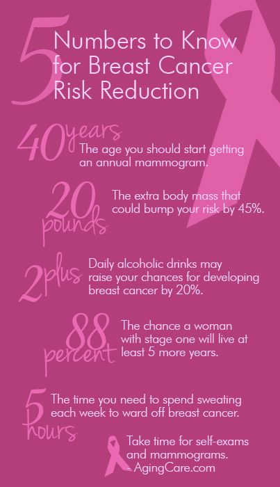 5 Numbers to Know for Breast Cancer Risk Reduction. Remember to take time for self-exams and mammograms!