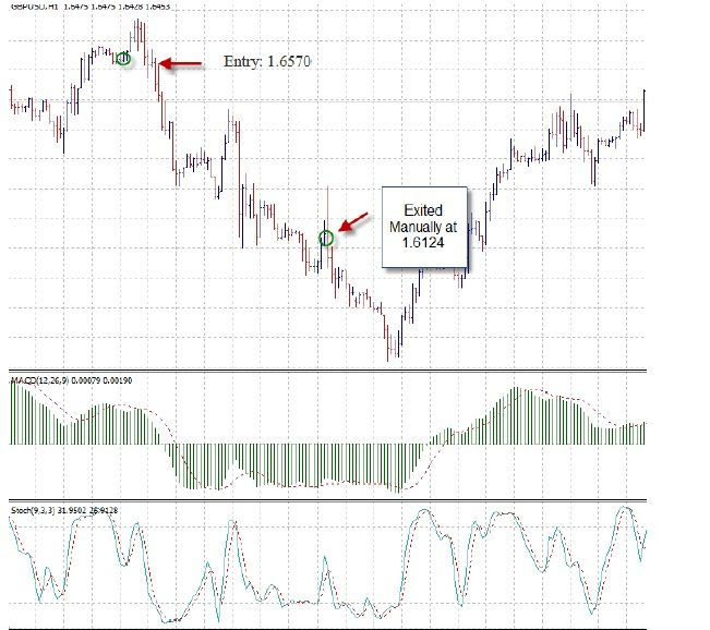 D forex cci indicator used