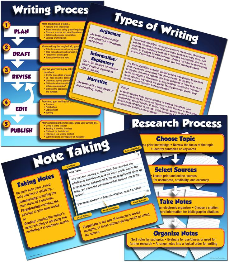 subject of arts writing process for research papers