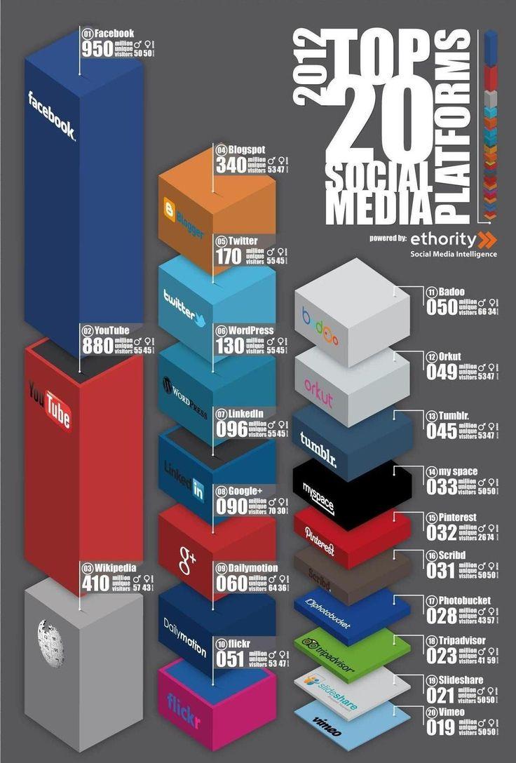 top 20 social media platforms
