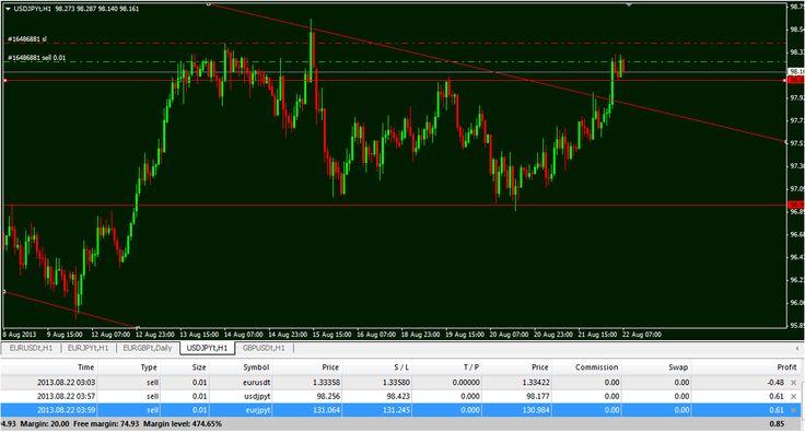 Practice forex trading platform