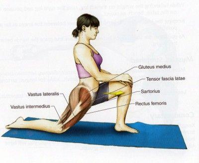 why do tight hip flexors motive decrease returned ache